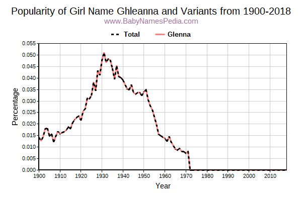 Variant Popularity Trend  for Ghleanna  from 1900 to 2018