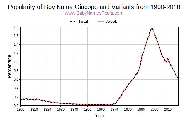 Variant Popularity Trend  for Giacopo  from 1900 to 2016