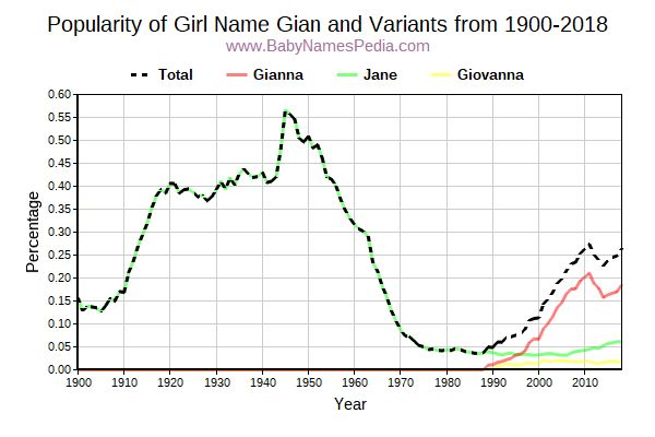 Variant Popularity Trend  for Gian  from 1900 to 2017