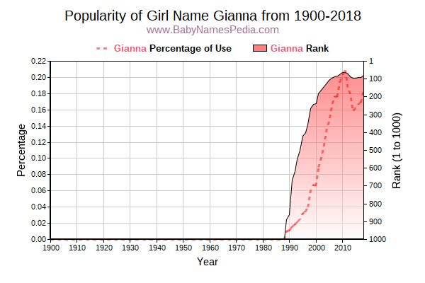 Popularity Trend  for Gianna  from 1900 to 2016