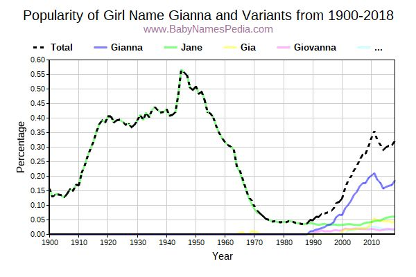 Variant Popularity Trend  for Gianna  from 1900 to 2016