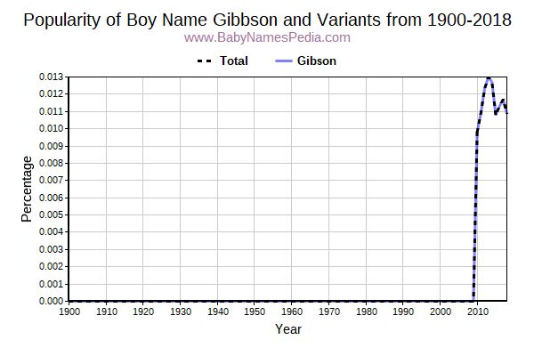 Variant Popularity Trend  for Gibbson  from 1900 to 2018