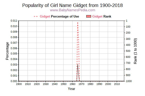 Popularity Trend  for Gidget  from 1900 to 2016