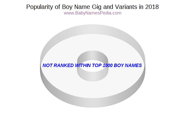 Variant Popularity Chart  for Gig  in 2017