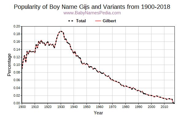 Variant Popularity Trend  for Gijs  from 1900 to 2016