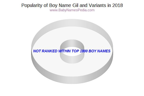 Variant Popularity Chart  for Gil  in 2016