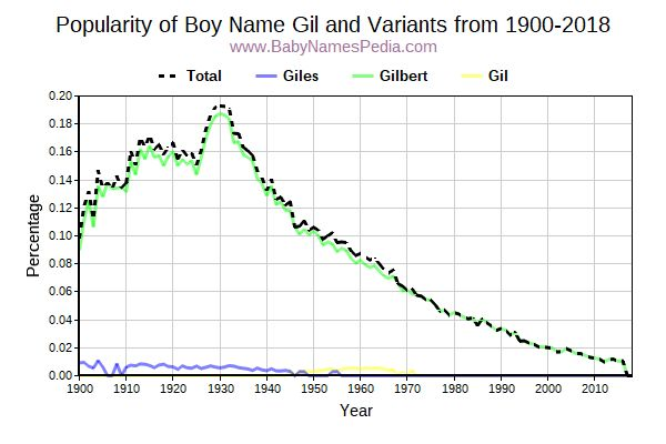 Variant Popularity Trend  for Gil  from 1900 to 2016