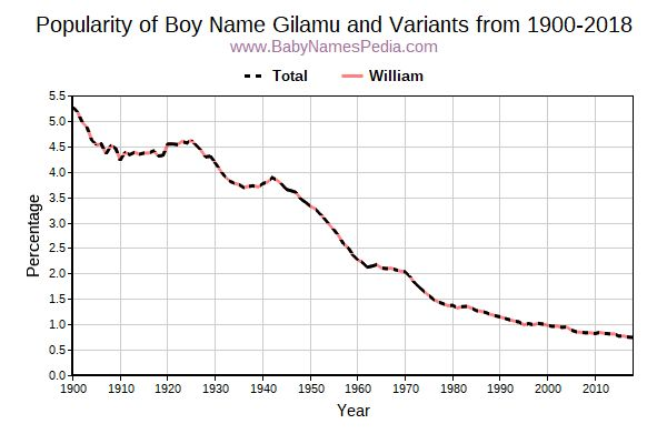 Variant Popularity Trend  for Gilamu  from 1900 to 2017