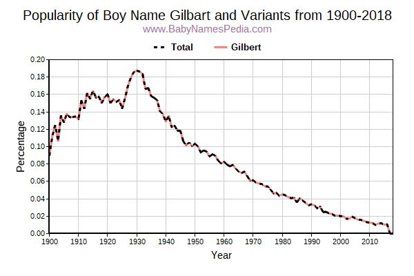 Variant Popularity Trend  for Gilbart  from 1900 to 2017