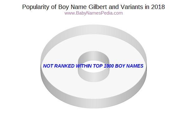 Variant Popularity Chart  for Gilbert  in 2017