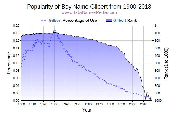 Popularity Trend  for Gilbert  from 1900 to 2017