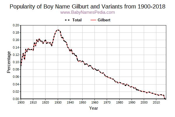 Variant Popularity Trend  for Gilburt  from 1900 to 2018