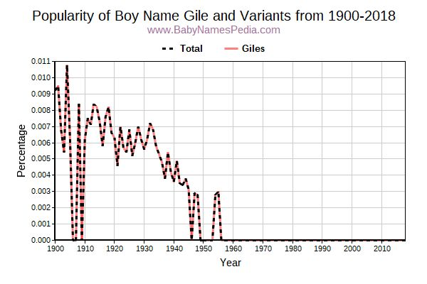 Variant Popularity Trend  for Gile  from 1900 to 2017