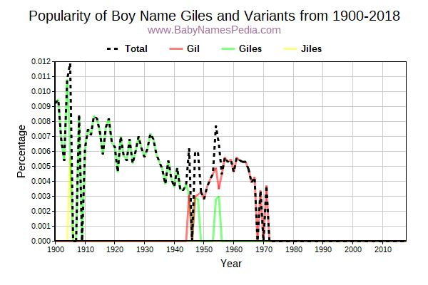 Variant Popularity Trend  for Giles  from 1900 to 2017