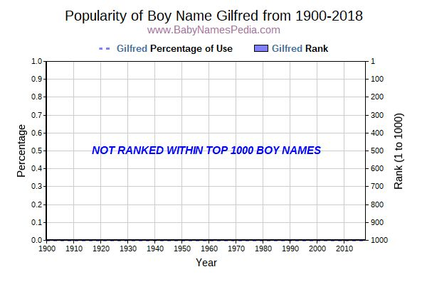 Popularity Trend  for Gilfred  from 1900 to 2018