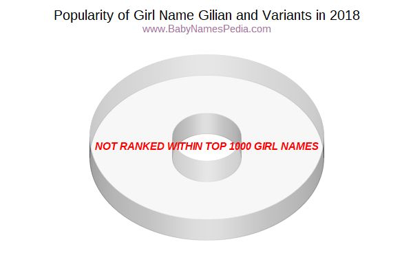 Variant Popularity Chart  for Gilian  in 2017