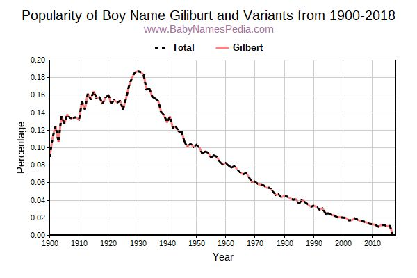 Variant Popularity Trend  for Giliburt  from 1900 to 2018