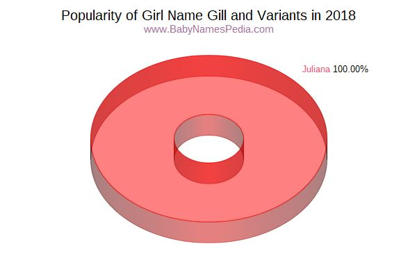 Variant Popularity Chart  for Gill  in 2018