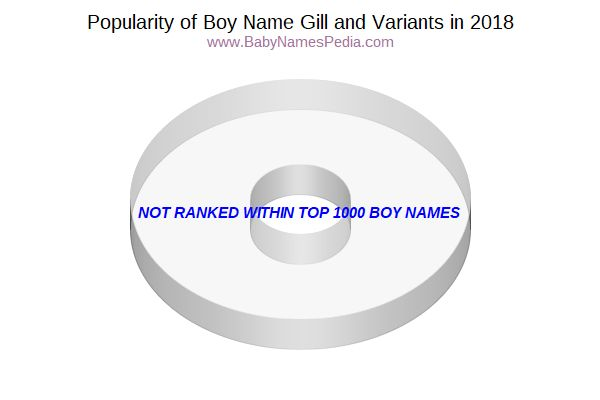 Variant Popularity Chart  for Gill  in 2016