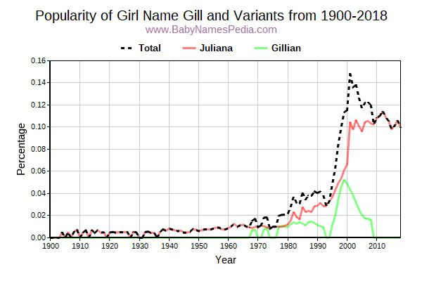 Variant Popularity Trend  for Gill  from 1900 to 2018