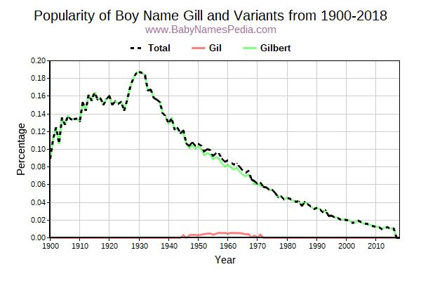 Variant Popularity Trend  for Gill  from 1900 to 2016