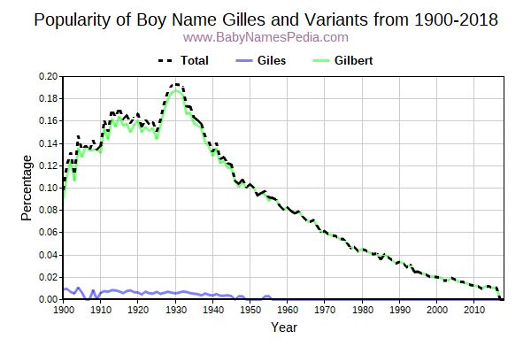 Variant Popularity Trend  for Gilles  from 1900 to 2016