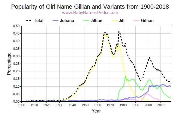 Variant Popularity Trend  for Gillian  from 1900 to 2018