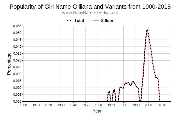 Variant Popularity Trend  for Gilliana  from 1900 to 2018