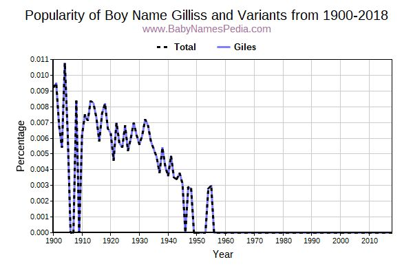 Variant Popularity Trend  for Gilliss  from 1900 to 2016