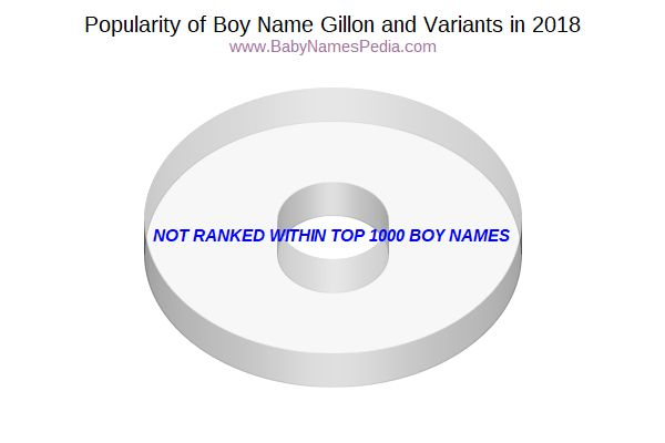 Variant Popularity Chart  for Gillon  in 2017