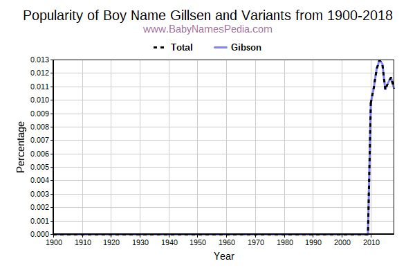 Variant Popularity Trend  for Gillsen  from 1900 to 2016