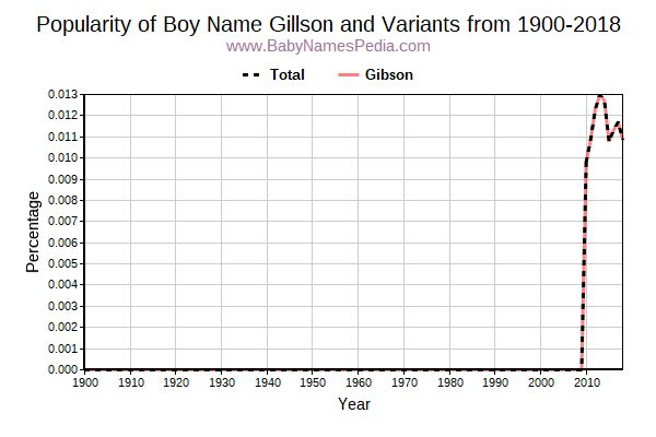 Variant Popularity Trend  for Gillson  from 1900 to 2017