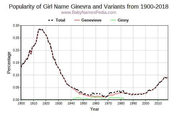 Variant Popularity Trend  for Ginevra  from 1900 to 2016