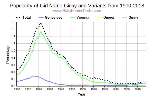 Variant Popularity Trend  for Ginny  from 1900 to 2015
