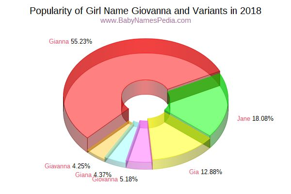 Variant Popularity Chart  for Giovanna  in 2016