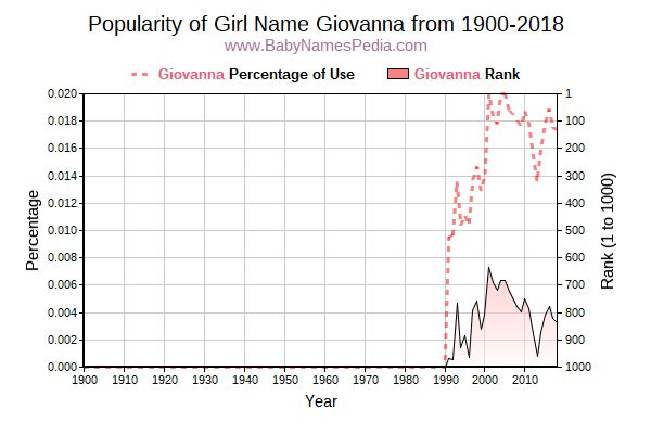 Popularity Trend  for Giovanna  from 1900 to 2016