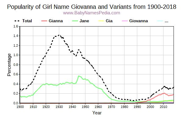 Variant Popularity Trend  for Giovanna  from 1900 to 2016