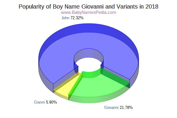Variant Popularity Chart  for Giovanni  in 2015