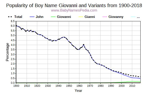 Variant Popularity Trend  for Giovanni  from 1900 to 2015