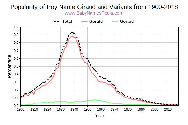 Variant Popularity Trend  for Giraud  from 1900 to 2018