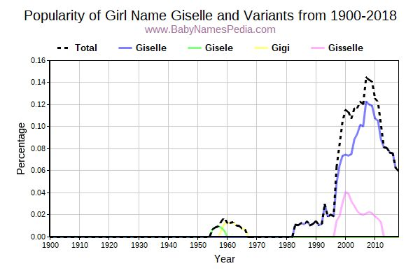 Variant Popularity Trend  for Giselle  from 1900 to 2015