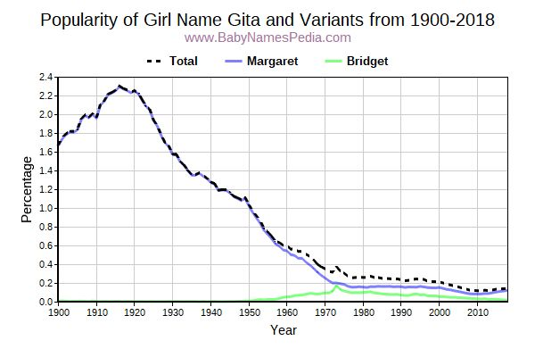 Variant Popularity Trend  for Gita  from 1900 to 2016
