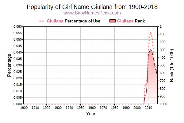 Popularity Trend  for Giuliana  from 1900 to 2016