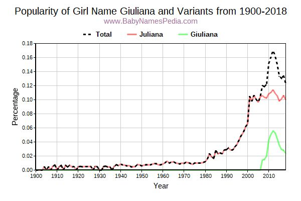Variant Popularity Trend  for Giuliana  from 1900 to 2016