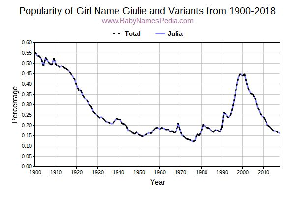 Variant Popularity Trend  for Giulie  from 1900 to 2018