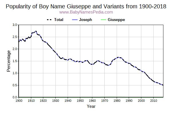 Variant Popularity Trend  for Giuseppe  from 1900 to 2015