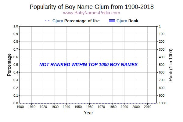 Popularity Trend  for Gjurn  from 1900 to 2018