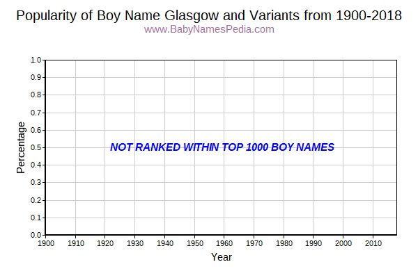 Variant Popularity Trend  for Glasgow  from 1900 to 2016
