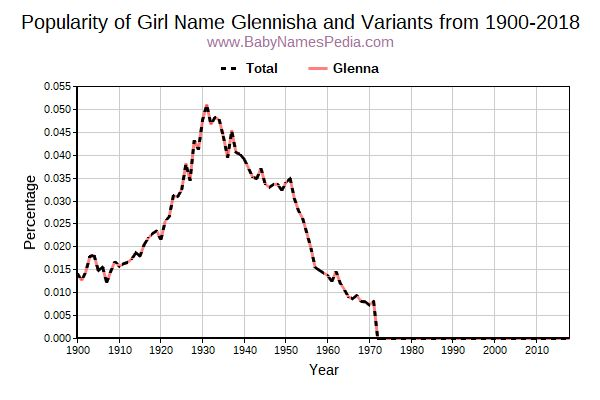 Variant Popularity Trend  for Glennisha  from 1900 to 2018