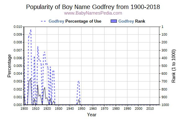 Popularity Trend  for Godfrey  from 1900 to 2017